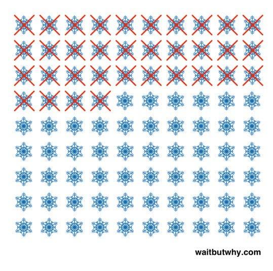 el tiempo-de-la-corta-vida-humana-en-graficos-impresionante-5-inviernos