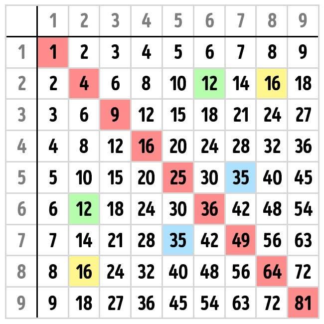tablas-de-multiplicar-facil3