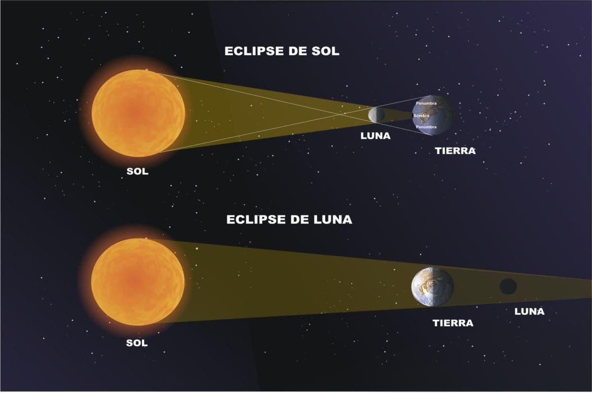 Todo lo que necesitas saber del eclipse solar del 21 de agosto – El ...
